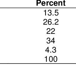 (PDF) Empirical Study on Apple Production, Marketing and