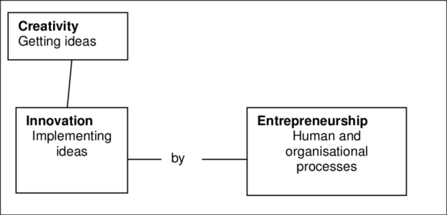 Distinction between creativity, innovation and entrepreneurship