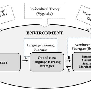 (PDF) A CONCEPTUAL FRAMEWORK TO EXPLORE THE ENGLISH
