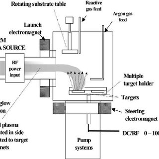 Schematic diagram of HiTUS plasma sputtering system at the