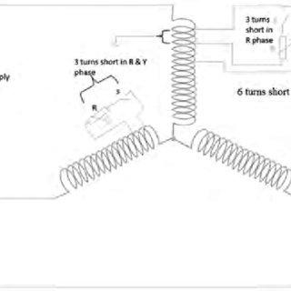 Stator voltage and current waveform under inter turn