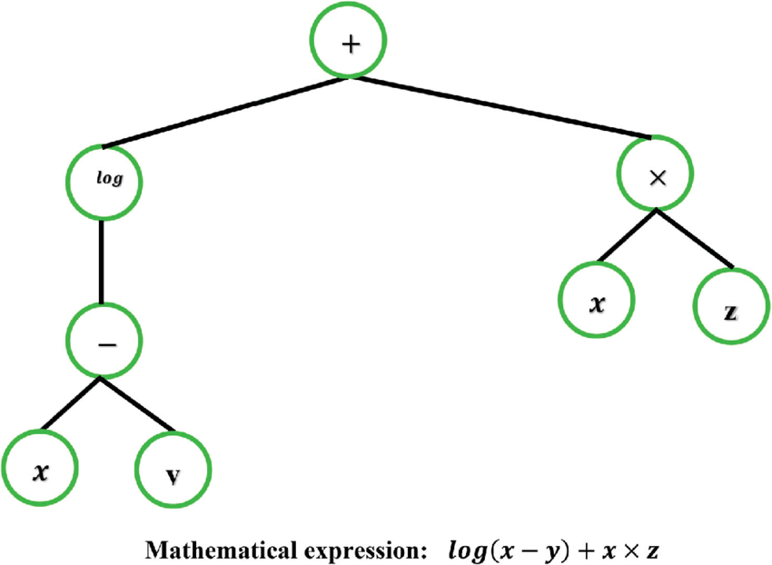An example of two-gene chromosome and its mathematical