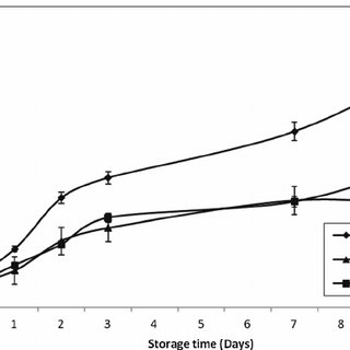 Effect of Lactic acid bacteria (Intact and lysis cells) on