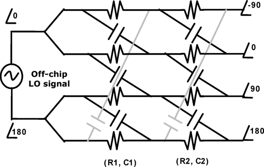 Polyphase filter used to generate differential quadrature