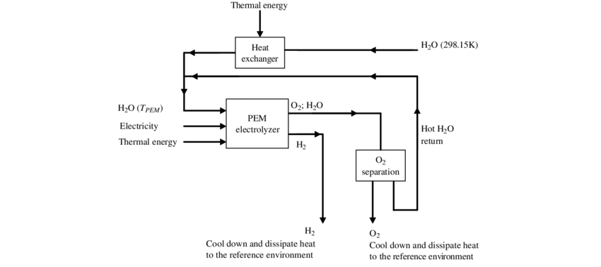 Schematic of PEM electrolyzer plant for hydrogen