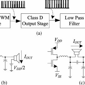 (PDF) Class-D amplifier power stage with PWM feedback loop