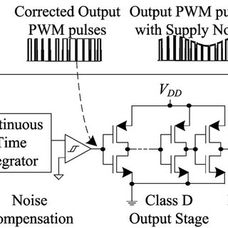 MATLAB Simulink model of the proposed first-order PWM