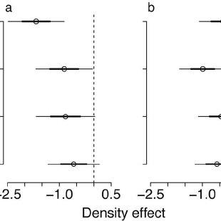 (PDF) Conspecific negative density dependence decreases