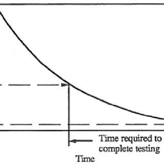 (PDF) Review of Quantitative Software Reliability Methods