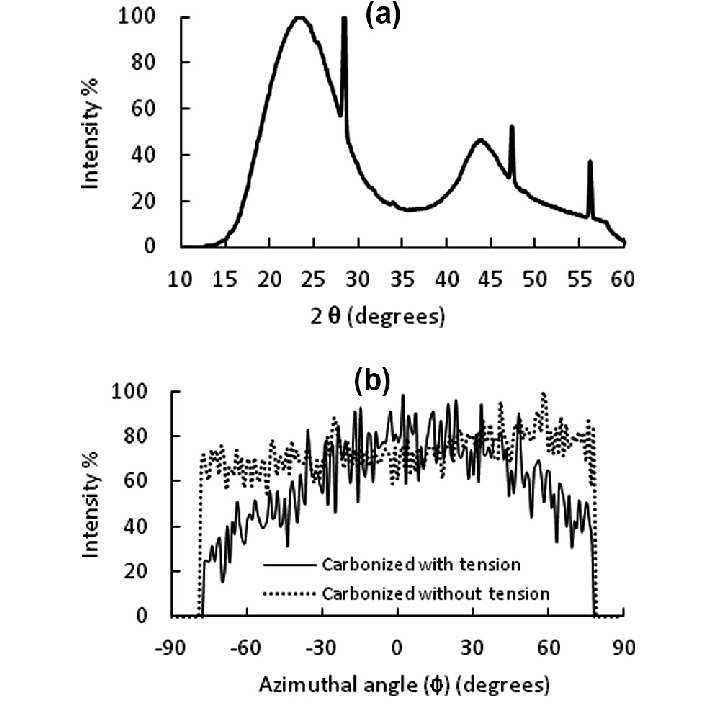 Wide-angle X-ray diffraction of carbon fibers derived from