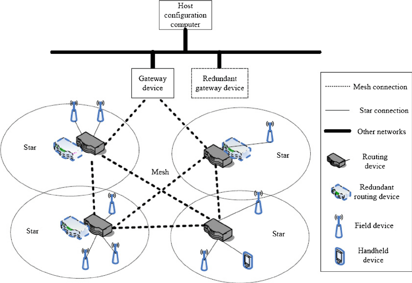 WIA-PA network topology (mesh-star architecture)[27