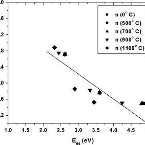 (PDF) Comparative study of the effects of thermal