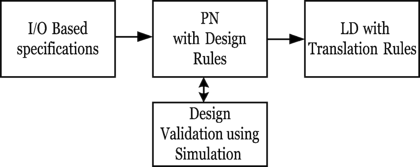 Implementation scheme of PN-based controllers by