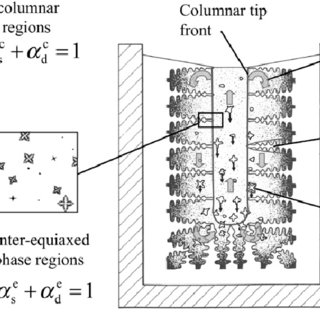 (PDF) Modelling mixed columnar-equiaxed solidification