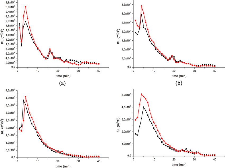 Evolution of the flow KE during solidification for