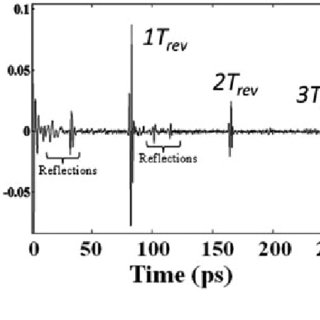 Time-resolved THz-pump/THz-probe measurements on YBCO as a