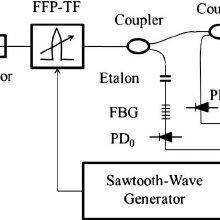(PDF) All-glass extrinsic Fabry–Perot interferometer