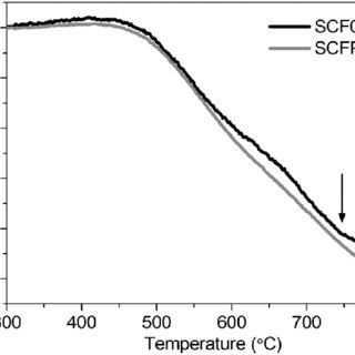 XRD pattern of SCF0.15 quenched in N 2 , after N 2 was fed