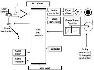Functional Block Diagram of Volumetric Infusion Pump