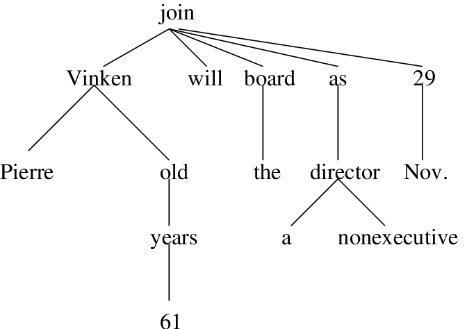 4. Dependency tree for the sentence,