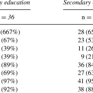 (PDF) Fifth Through Eighth Grade Students' Difficulties in