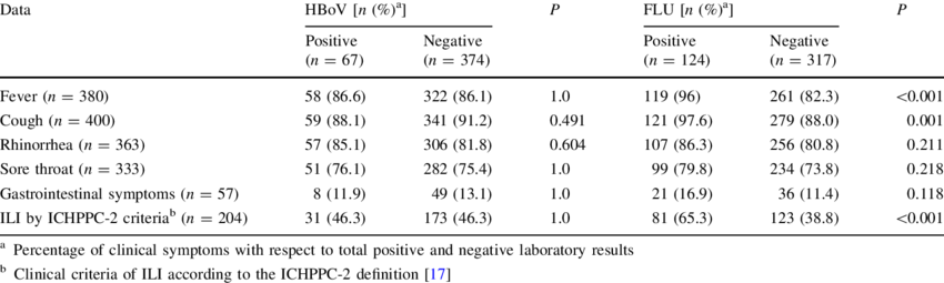 Correlation between clinical symptoms of upper respiratory tract ...