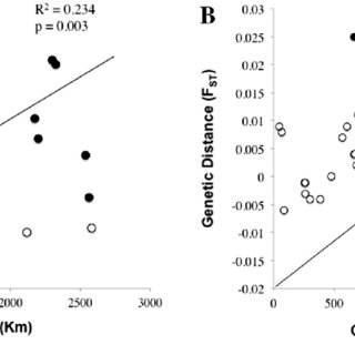 (PDF) Differences in population connectivity of a benthic