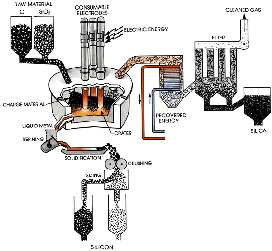 Typical plant layout: industrial production of silicon