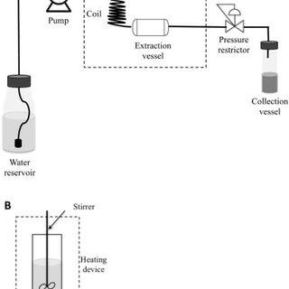 Hansen solubility parameters versus temperature for water