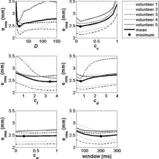 (PDF) Predicting 3D lip movement using facial sEMG: a