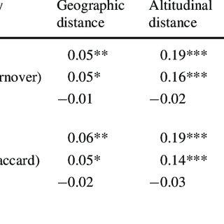 (PDF) Aquatic invertebrate communities in tank bromeliads