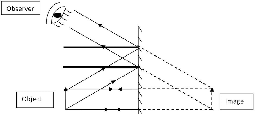 Ray diagram for image formation of an extended object