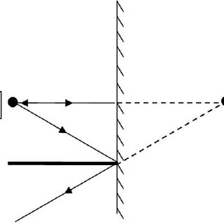 Ray diagram for image formation of a point object