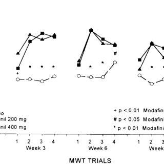 (PDF) Randomized trial of modafinil as a treatment for the