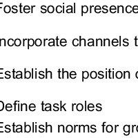 (PDF) Training to improve virtual team communication