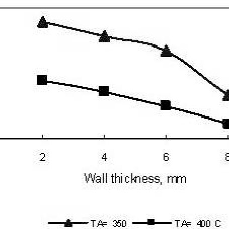 Cooling curves obtained from the bottom and top plates of