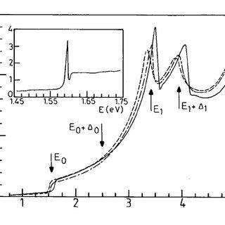 Examples for polarization states; (a) linear polarization