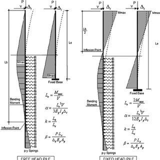 (PDF) Simplified Lateral Analysis of Deep Foundation