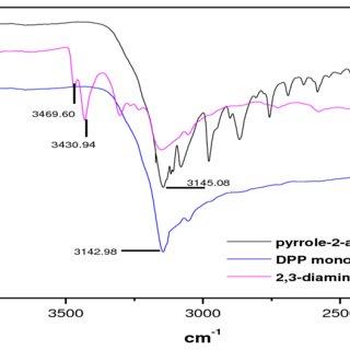 (PDF) Actuation Behaviour of a Derivatized Pyrrole