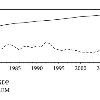 Remittance inflows as a % of GDP. Source: World Bank [14