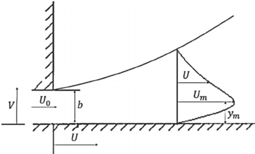 The schematic configuration of a planar wall jet