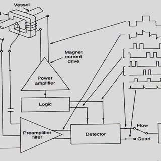 (PDF) Electromagnetic Blood Flow meter: Review