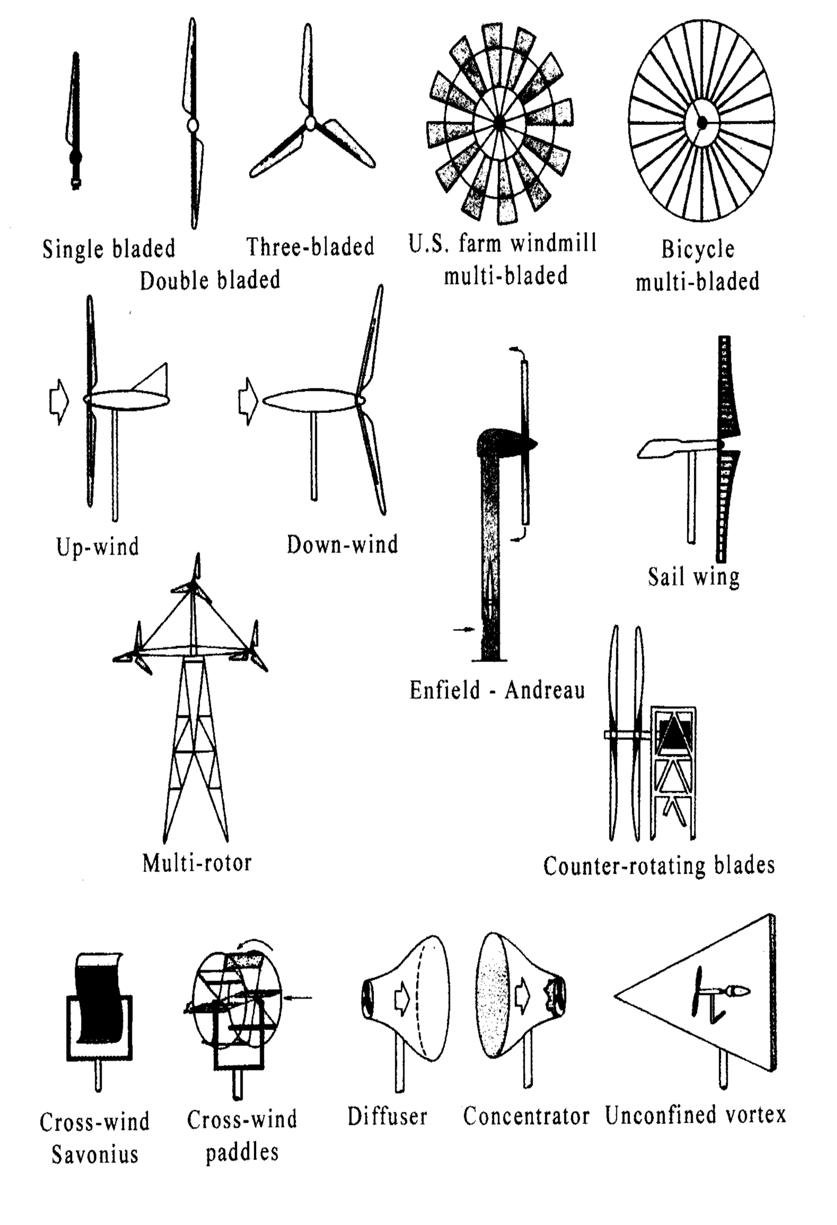 4: Different Types of Horizontal Axis Wind Turbine [5