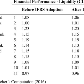 (PDF) Does Adoption of International Financial Reporting