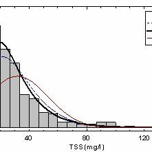 Coefficient of reliability (COR) as a function of the