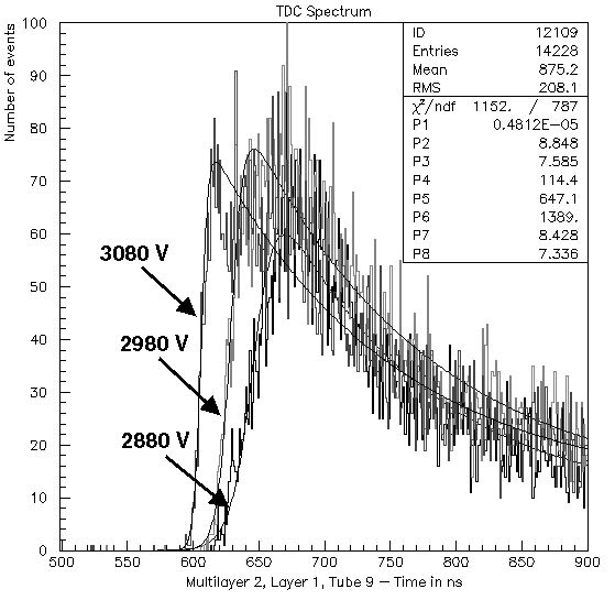 (a) TDC spectra for three different HV values of the MDT