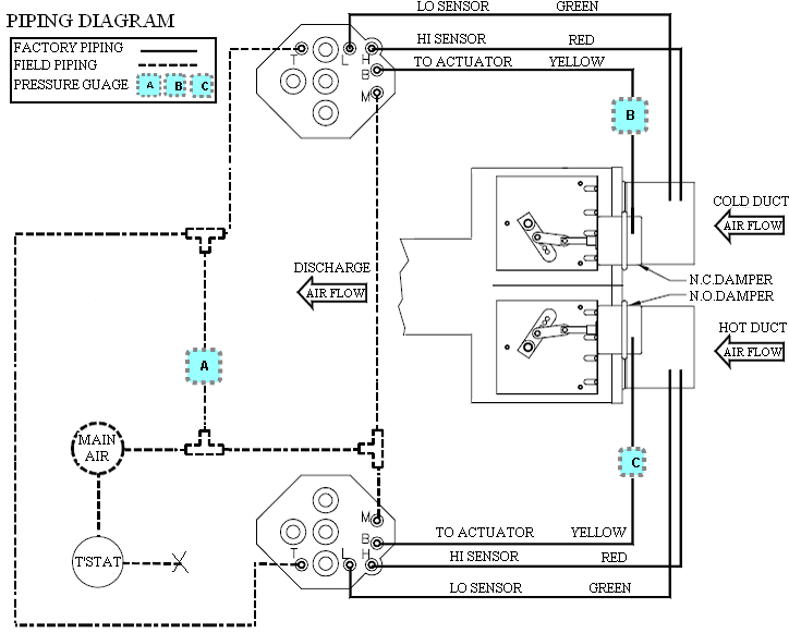 Fig.2 Typical Piping Diagram of a Dual-duct VAV Box