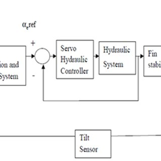 The closed loop control block diagram of the active fin