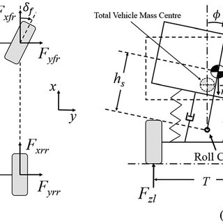 (PDF) Vehicle Dynamics Control by Using an Active