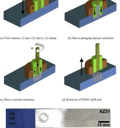 schematic of the refill friction stir spot welding a through d after tier [ 850 x 1293 Pixel ]